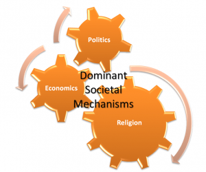 Dominant Societal Mechanisms and A Defective Story.