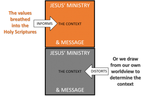 Worldview, Hebrew Values, Greek Philosophy and the Context of Jesus' Message