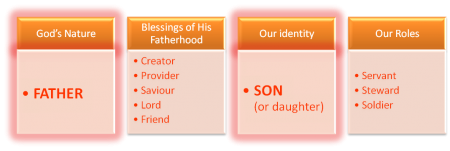 Fatherhood and sonship